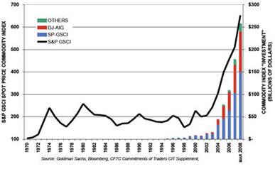 היקף ההשקעה בחוזים על הנפט