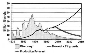 היצע הנפט וקצב הפקה עתידי
