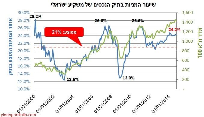 il stock percentage